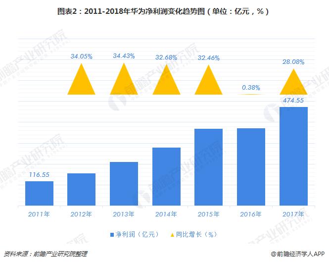 图表2:2011-2018年华为净利润变化趋势图(单位:亿元,%)