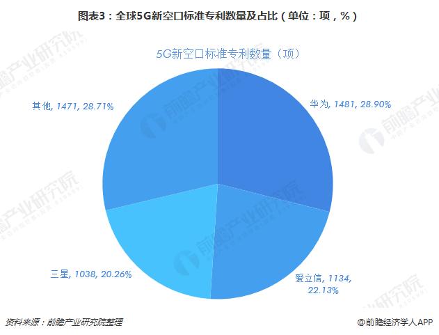 图表3:全球5G新空口标准专利数量及占比(单位:项,%)