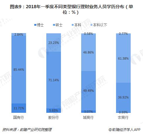 图表9:2018年一季度不同类型银行理财业务人员学历分布(单位:%)