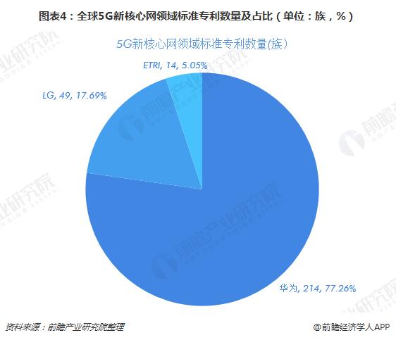图表4:全球5G新核心网领域标准专利数量及占比(单位:族,%)