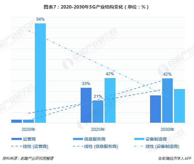 图表7:2020-2030年5G产业结构变化(单位:%)
