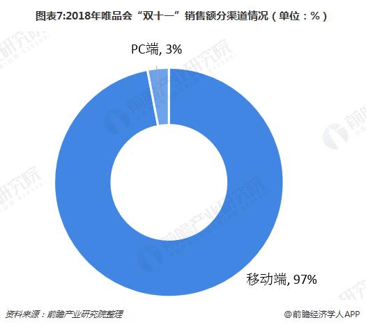 """图表7:2018年唯品会""""双十一""""销售额分渠道情况(单位:%)"""