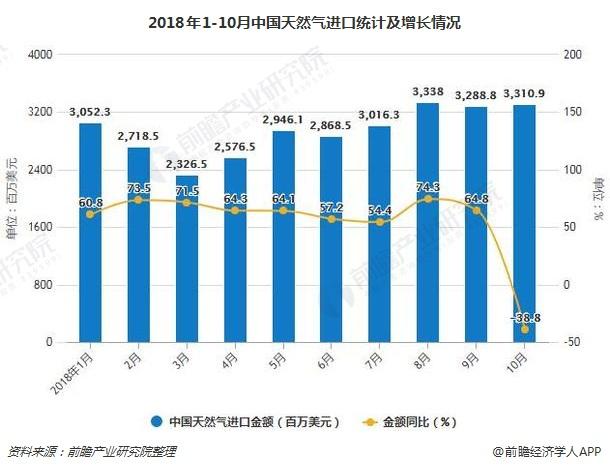 2018年1-10月中国天然气进口统计及增长情况