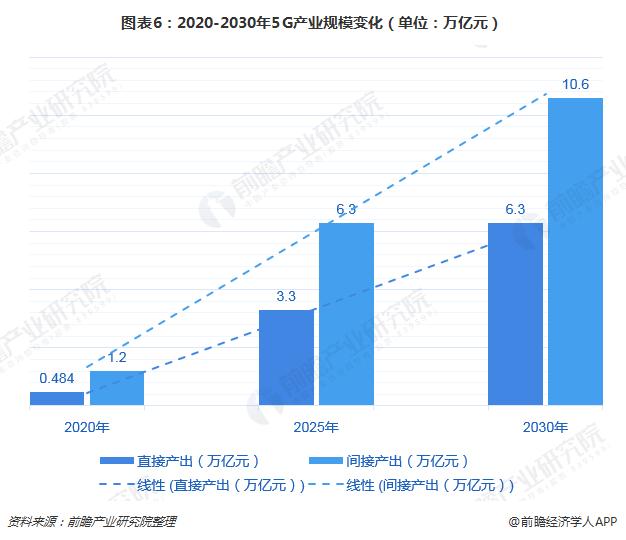 图表6:2020-2030年5G产业规模变化(单位:万亿元)
