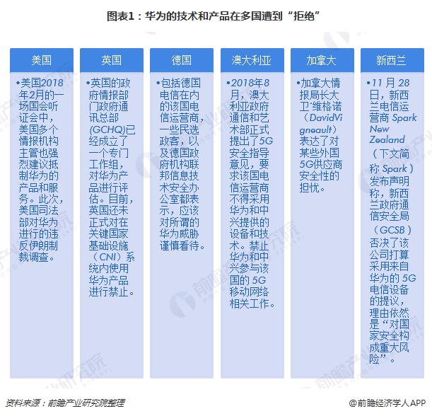 """图表1:华为的技术和产品在多国遭到""""拒绝"""""""