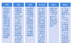 华为5G产品被围堵 十张图看清5G行业市场规模与前景