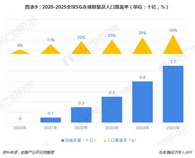 图表9:2020-2025全球5G连接数量及人口覆盖率(单位:十亿,%)