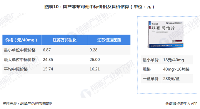 图表10:国产非布司他中标价格及售价估算(单位:元)