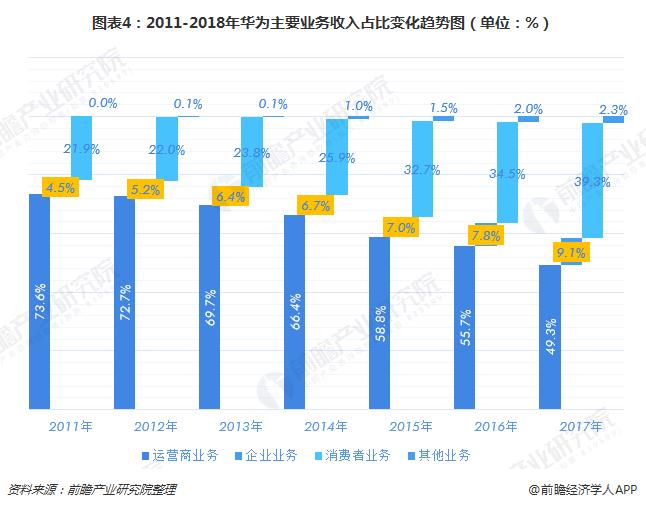 图表4:2011-2018年华为主要业务收入占比变化趋势图(单位:%)