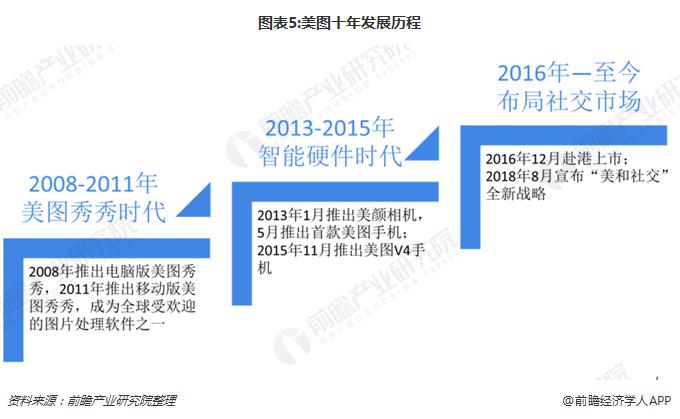 图表5:美图十年发展历程