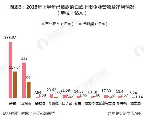 图表3:2018年上半年已披露的白酒上市企业营收及净利情况(单位:亿元)