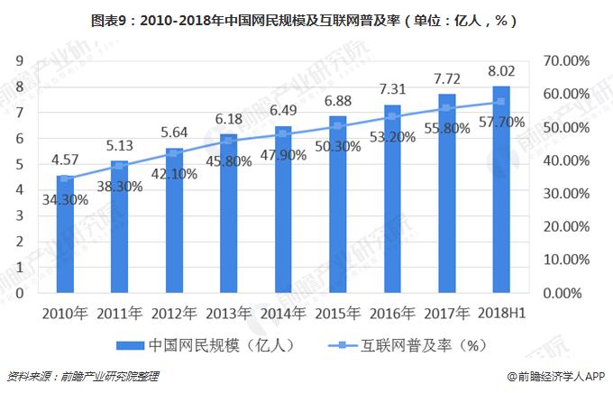 图表9:2010-2018年中国网民规模及互联网普及率(单位:亿人,%)