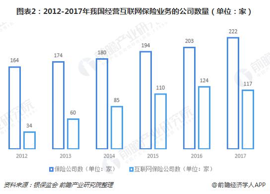 图表2:2012-2017年我国经营互联网保险业务的公司数量(单位:家)