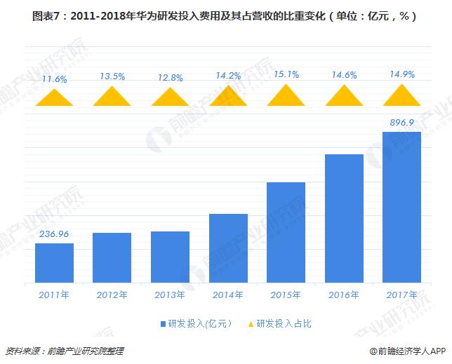 图表7:2011-2018年华为研发投入费用及其占营收的比重变化(单位:亿元,%)
