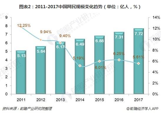 图表2:2011-2017中国网民规模变化趋势(单位:亿人,%)