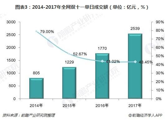图表3:2014-2017年全网双十一单日成交额(单位:亿元,%)
