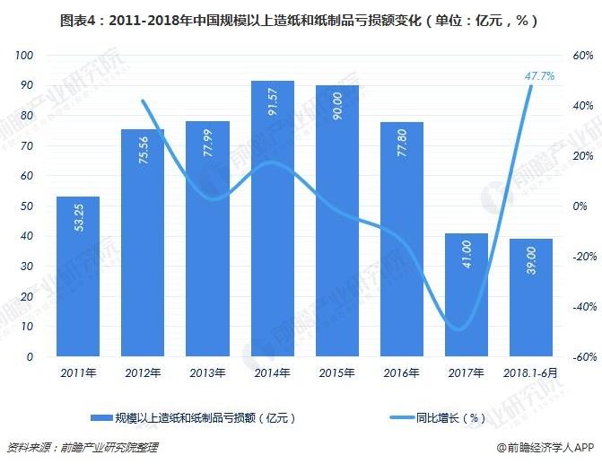 图表4:2011-2018年中国规模以上造纸和纸制品亏损额变化(单位:亿元,%)