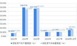 十张图了解锂电池行业趋势 三元锂电池受追捧,技术发展急不得