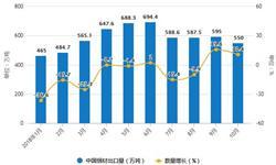 10月<em>钢材</em>产量持续增长 累计产量为91903.2万吨