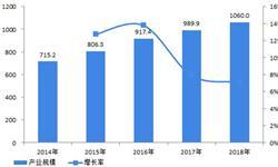 2018年全球网络安全细分市场分析 安全服务与安全产品保持六四分格局
