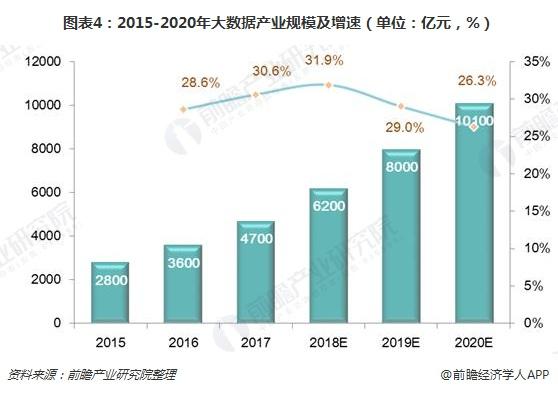 图表4:2015-2020年大数据产业规模及增速(单位:亿元,%)