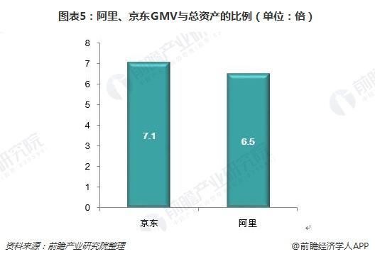 图表5:阿里、京东GMV与总资产的比例(单位:倍)