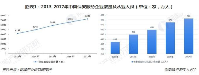图表1:2013-2017年中国betway必威官方注册betway必威登录官网企业数量及从业人员(单位:家,万人)