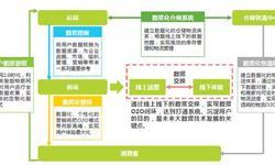 2018年中国新零售发展现状: 消费升级与技术革新加快线上线下融合