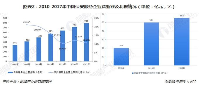 图表2:2010-2017年中国betway必威官方注册betway必威登录官网企业营业额及利税情况(单位:亿元,%)