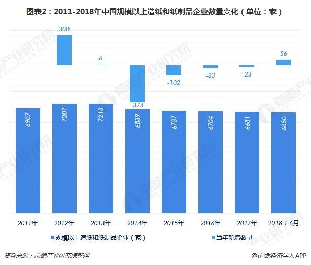 图表2:2011-2018年中国规模以上造纸和纸制品企业数量变化(单位:家)