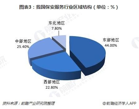 图表3:我国betway必威官方注册betway必威登录官网行业区域结构(单位:%)