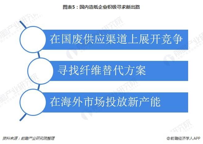 图表5:国内造纸企业积极寻求新出路
