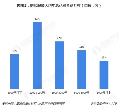图表2:购买服装人均年总花费金额分布(单位:%)