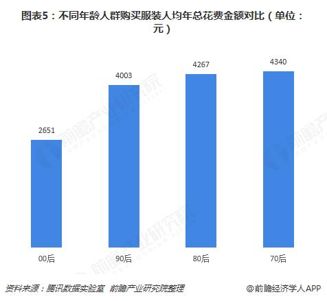 图表5:不同年龄人群购买服装人均年总花费金额对比(单位:元)