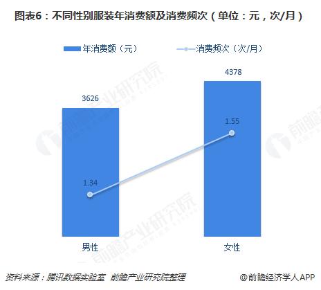 图表6:不同性别服装年消费额及消费频次(单位:元,次/月)