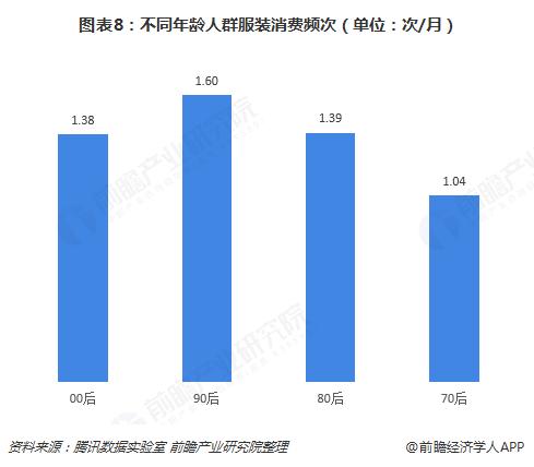 图表8:不同年龄人群服装消费频次(单位:次/月)