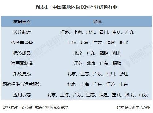 圖表1:中國各地區物聯網產業優勢行業