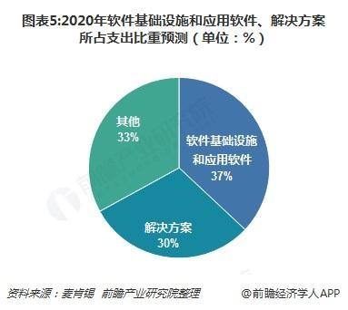 圖表5:2020年軟件基礎設施和應用軟件、解決方案所占支出比重預測(單位:%)