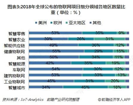 圖表3:2018年全球公布的物聯網項目細分領域各地區數量比重(單位:%)