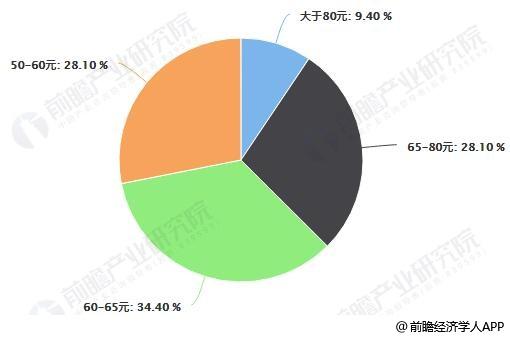 火锅价格分布占比统计情况