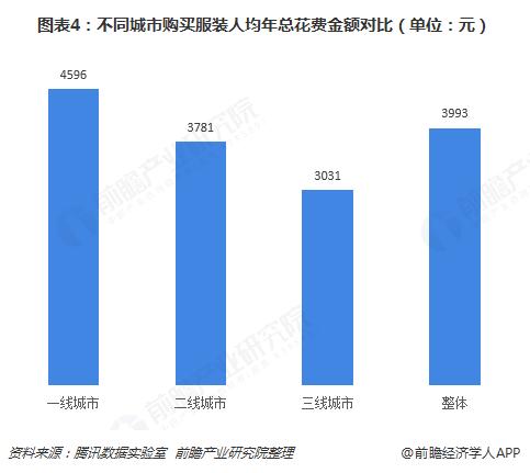 图表4:不同城市购买服装人均年总花费金额对比(单位:元)