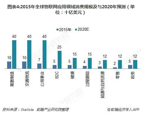 圖表4:2015年全球物聯網應用領域消費規模及與2020年預測(單位:十億美元)