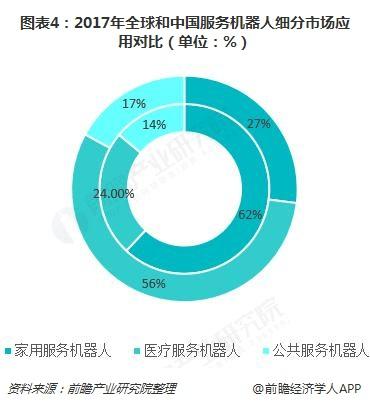 图表4:2017年全球和中国服务机器人细分市场应用对比(单位:%)