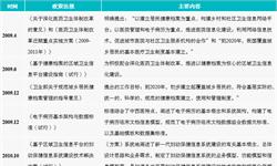重磅!2018年中国移动医疗行业国家政策及规划汇总分析