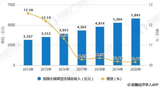2014-2020年我国火锅餐饮市场总收入统计及增长情况预测