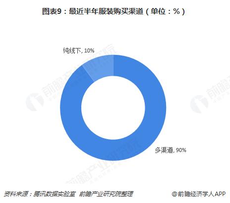 图表9:最近半年服装购买渠道(单位:%)