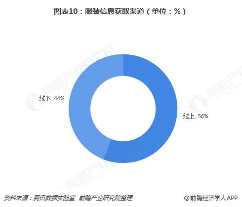 图表10:服装信息获取渠道(单位:%)