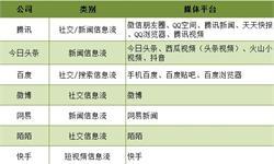 2018年中国信息流广告市场分析 占网络广告比重超一成
