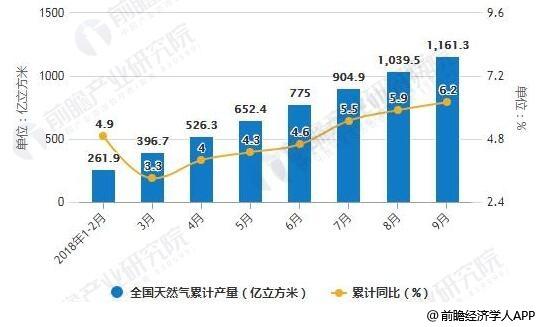 2018年1-9月中国天然气产量和进口量统计及增长情况
