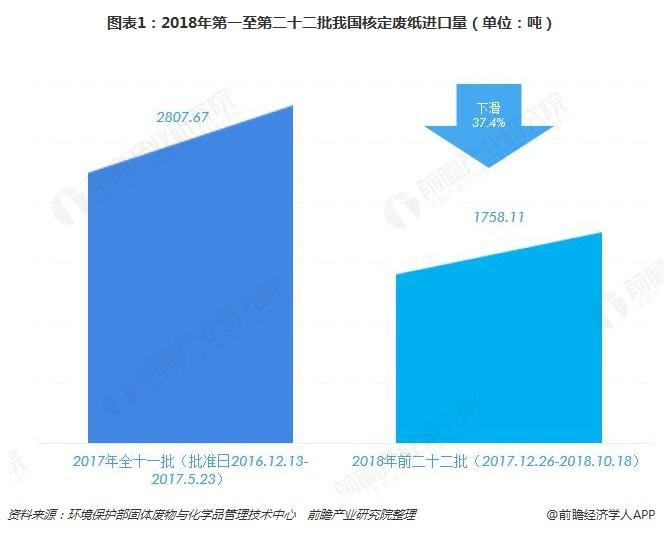 图表1:2018年第一至第二十二批我国核定废纸进口量(单位:吨)